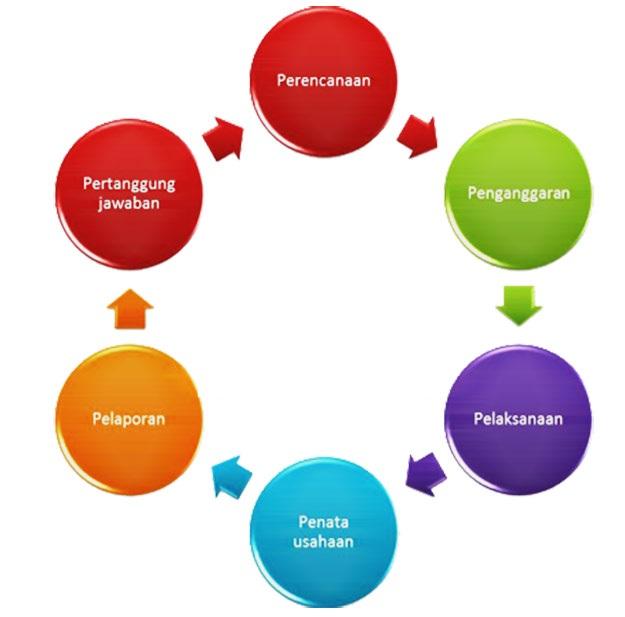 Praktikum Akuntansi Lembaga/Instansi Pemerintahan